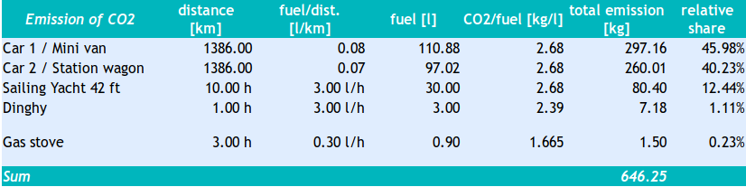 CO2 emissions in numbers from a one week sailing trip